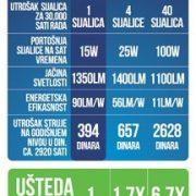 xled E27 15W tabela