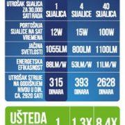 xled E27 12W tabela