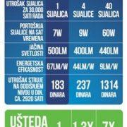 xled E27 7W tabela