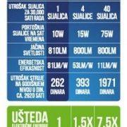 xled E27 10W tabela